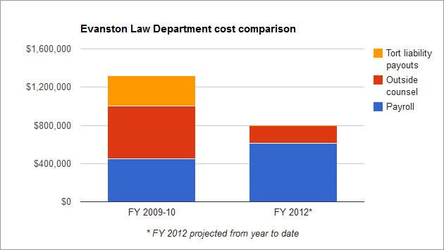 law-dept-cost-comparison-12