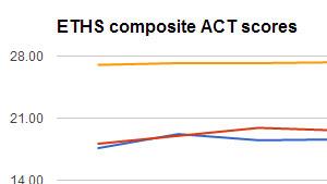 test-scores