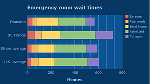 How Long Will You Wait In The Emergency Room Evanston Now