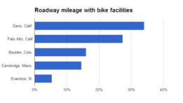 roadway-mileage-with-bike-facilities-2012