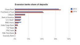 evanston-banks-share-of-deposits-2014