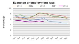 jobless-2015-07-20150831