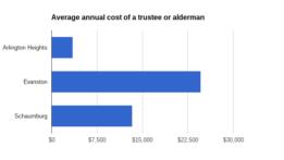 average-annual-cost-trustee-or-alderman-160331