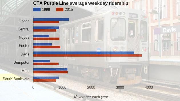 cta-purple-line-average-weekday-ridership160329-r1