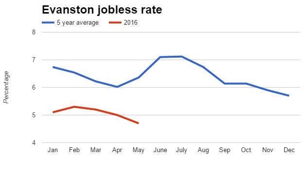evanston-jobless-rate-160623