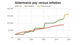 aldermanic-pay-vs-inflation-160624