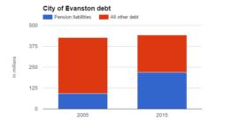 city-of-evanston-debt-161031