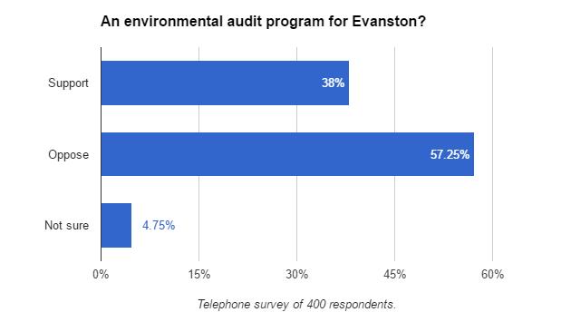 energy-benchmarking-poll-161205