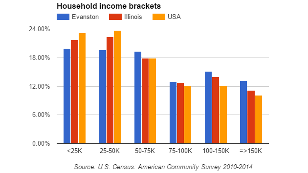 household-income-brackets-161209