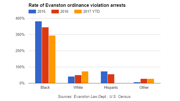 rate-of-ordinance-violation-arrests-170430