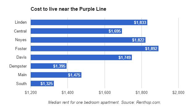 cost-of-rent-near-purple-line-renthop