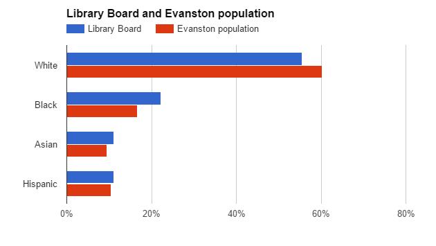 library-board-and-evanton-population