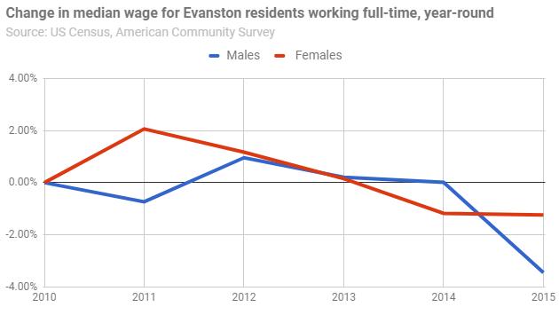 change-median-wage-full-time-year-round