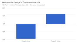 crime-year-to-date-thru-201706-20170728