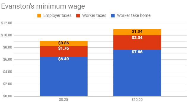 evanston-minimum-wage-170713