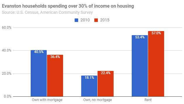 evanston-households-over-30-income-housing