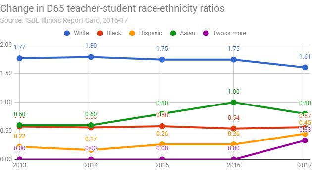 change-in-d65-teacher-student-race-ethnicity-ratios-20180116-r1