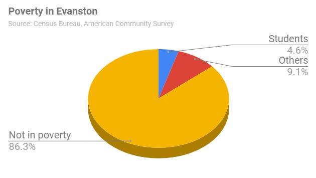 poverty-in-evanston-student-factor-20181105