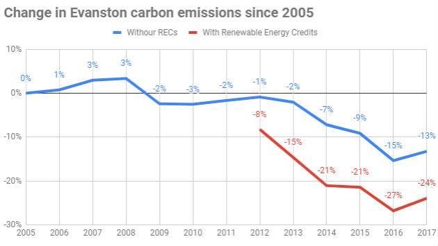 change-in-carbon-carbon-emissions-since-2005