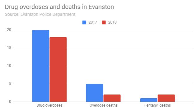 drug-overdoses-and-deaths-in-evanston-20181217