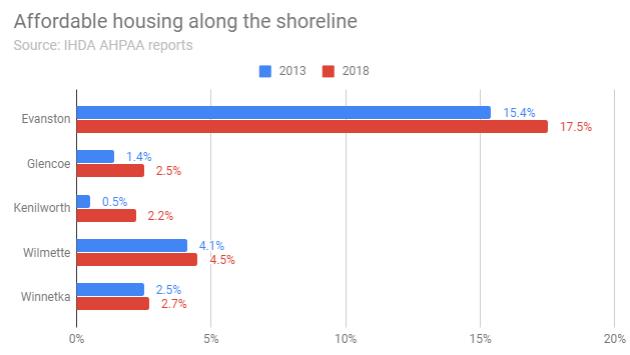 affordable-housing-along-the-shoreline-2013-2018