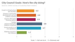 city-council-goals-2018-survey-20190113