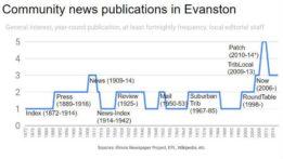 community-news-publications-inevanston-1872-2019