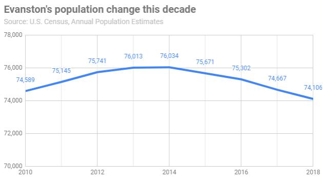 evanston-population-change-this-decade-20190523-r1