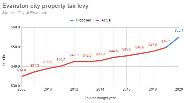 evanston-city-property-tax-levy-20191004-r1