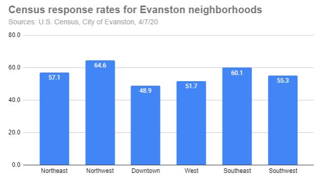 census-response-rates-for-evanston-neighborhoods-20200407-r1