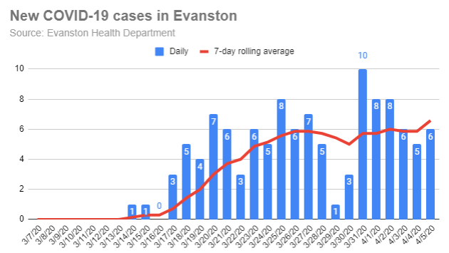 new-covid-19-cases-in-evanston-20200405
