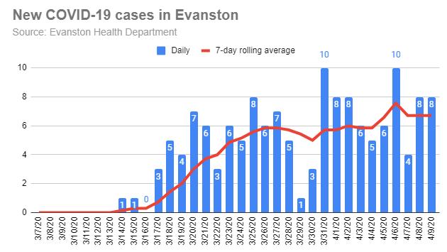 new-covid-19-cases-in-evanston-20200409