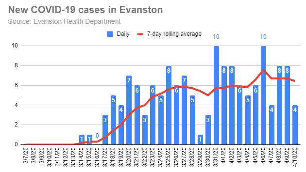 new-covid-19-cases-in-evanston-20200410-r1