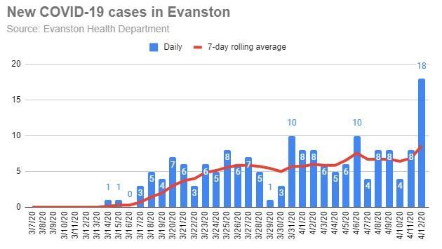 new-covid-19-cases-in-evanston-20200412