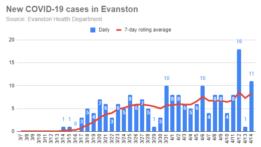 new-covid-19-cases-in-evanston-20200414-r1