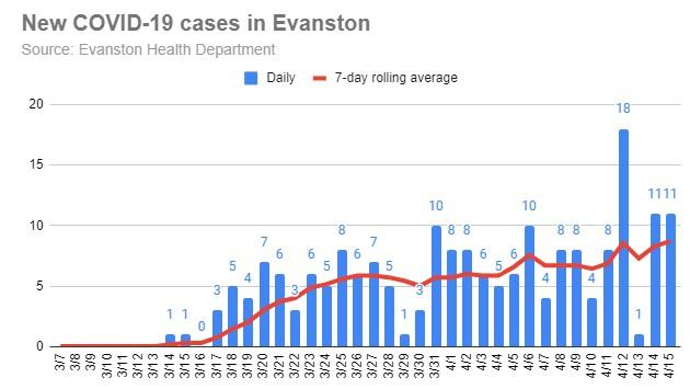 new-covid-19-cases-in-evanston-20200415-r1