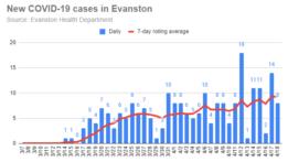 new-covid-19-cases-in-evanston-20200418
