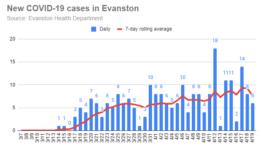 new-covid-19-cases-in-evanston-20200419