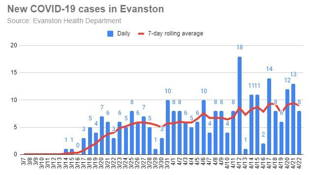 new-covid-19-cases-in-evanston-20200422