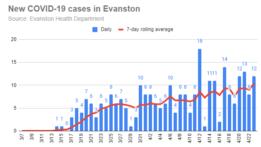 new-covid-19-cases-in-evanston-20200423-r1