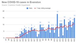 new-covid-19-cases-in-evanston-20200424