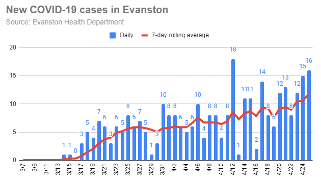 new-covid-19-cases-in-evanston-20200425