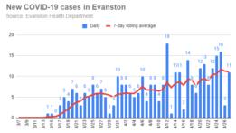 new-covid-19-cases-in-evanston-20200427