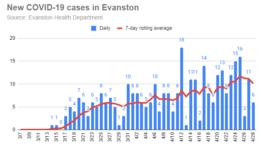 new-covid-19-cases-in-evanston-20200428