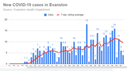 new-covid-19-cases-in-evanston-20200429