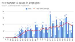 new-covid-19-cases-in-evanston-20200430
