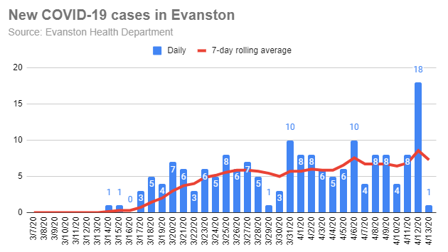 new-covid-19-cases-in-evanston