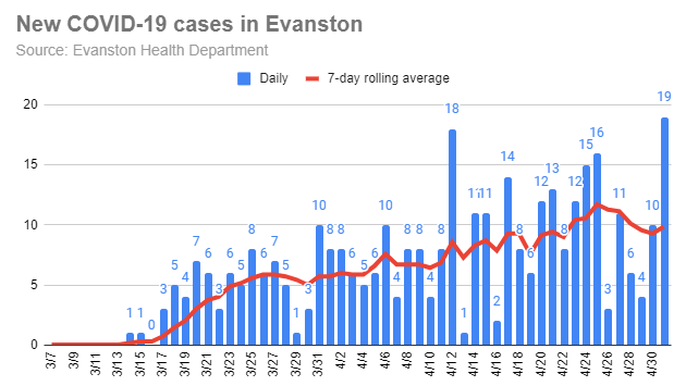 new-covid-19-cases-in-evanston-20200501