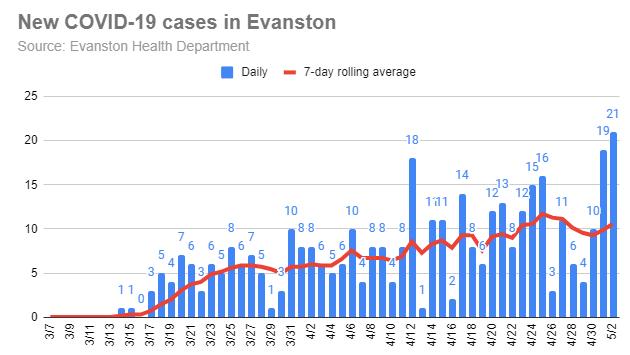 new-covid-19-cases-in-evanston-20200502-r1