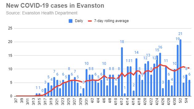 new-covid-19-cases-in-evanston-20200505
